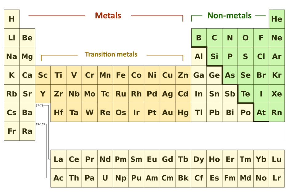The Metals And Non In Periodic Table Can Be Divided By Drawing An Imaginary Line Like A Staircase From Boron To Astatine