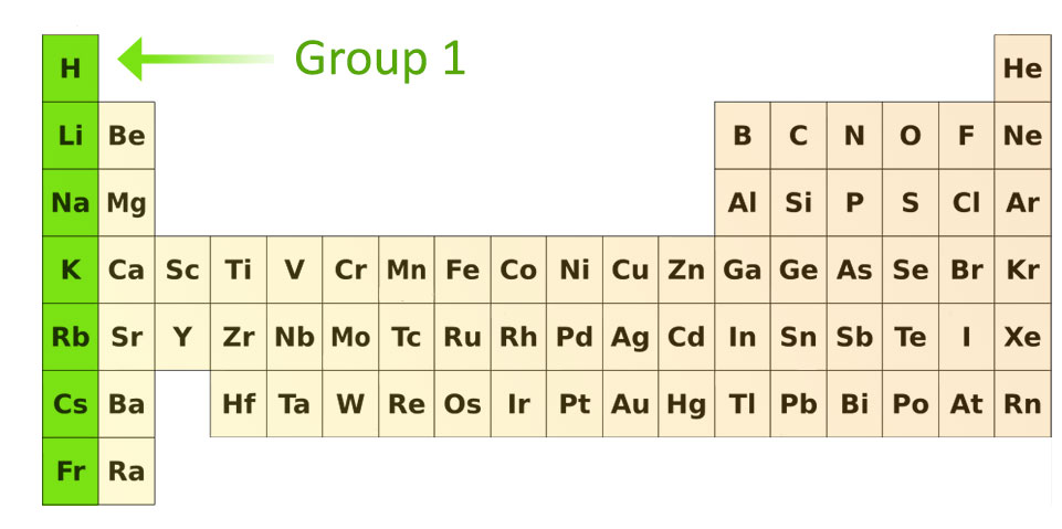 Pass my exams easy exam revision notes for gsce chemistry group 1 urtaz Image collections