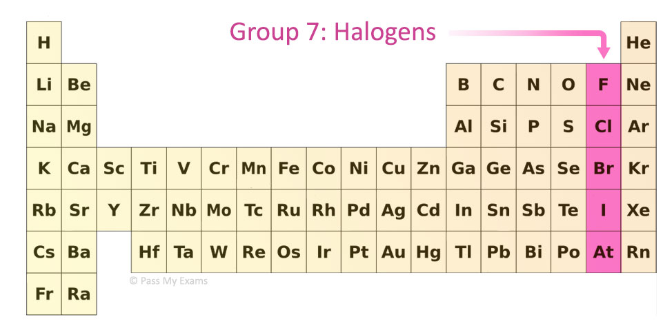 group 7 - Periodic Table Halogens