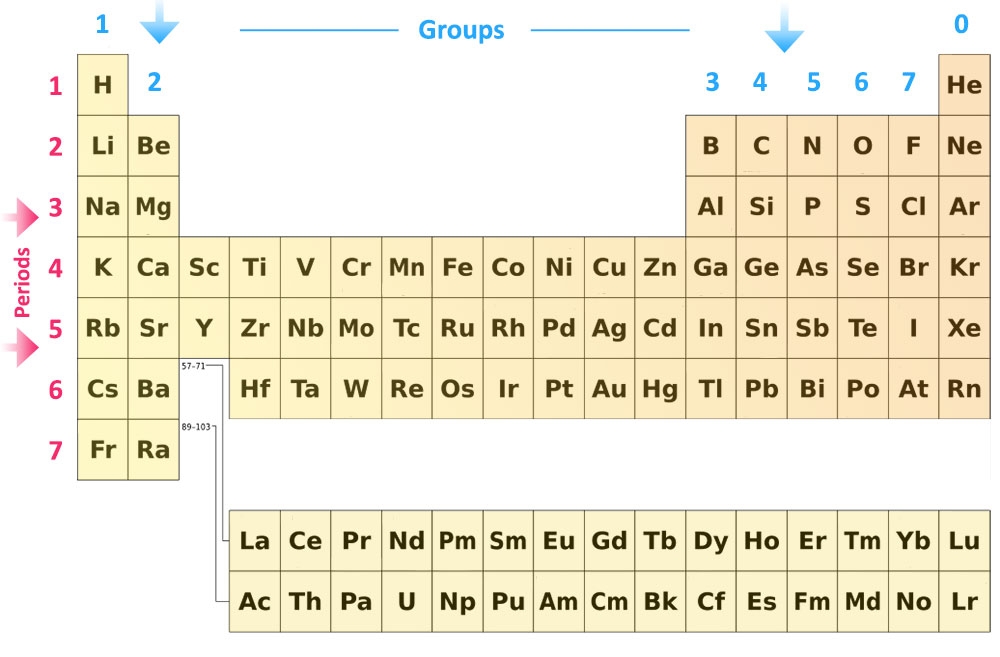 the periodic table - Periodic Table Without Atomic Number
