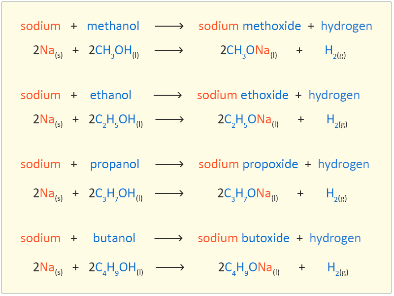 Reaction of Alcohols with Sodium : Easy exam revision notes for GSCE