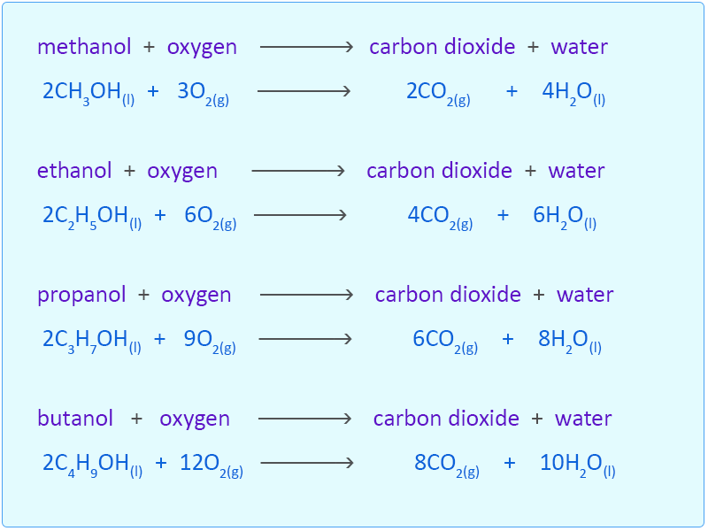 alcohol combustion Graph 2 compares the heat of combustion values from the bond dissociation   alcohols are polar, because of the o-h bonds, allowing alcohol molecules to.