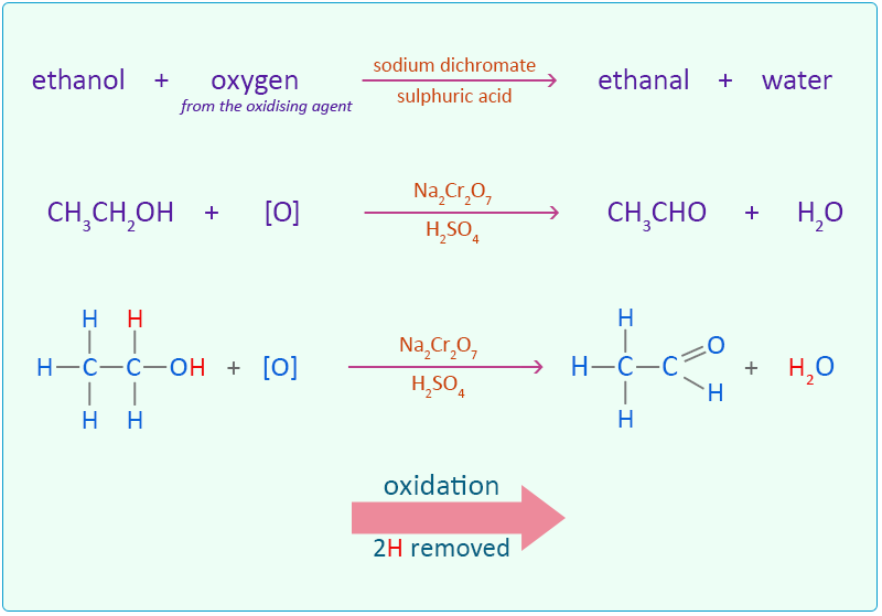 Oxidation Of Ethanol Easy Exam Revision Notes For Gsce Chemistry