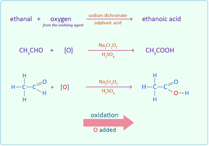Oxidation of Ethanol: Easy exam revision notes for GSCE