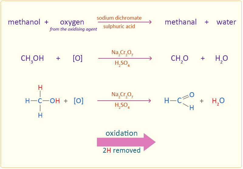 Oxidation of Methanol: Easy exam revision notes for GSCE Chemistry