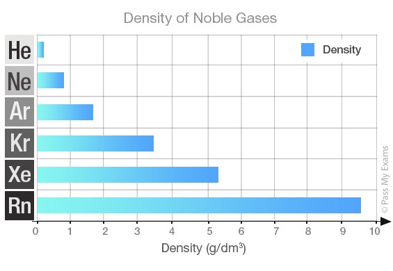 uses of noble gases What you need to know about noble gases and their uses.