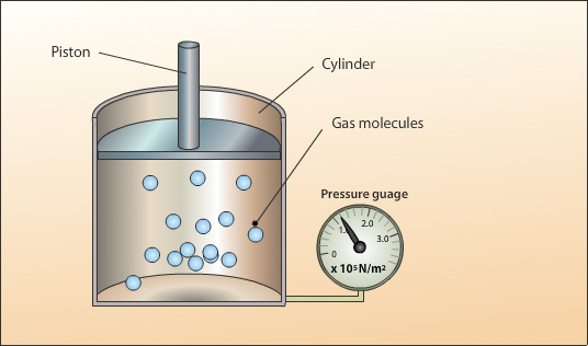 lab 11 boyles law For boyle's law theory: maintaining constant temperature, upon varying the  pressure the change in  4)then pull the piston outwards to te extreme position  and begin the experiment  i have physics, chemistry, and math and i am in 11.