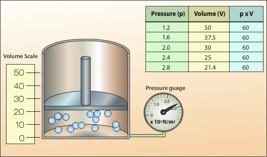 Investigation of relationship between pressure volume