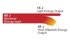 Energy Saving Light Bulb Transfer Diagram