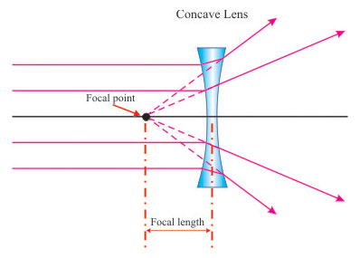 convex  amp  concave lenses   pass my exams  easy exam revision notes    concave lens