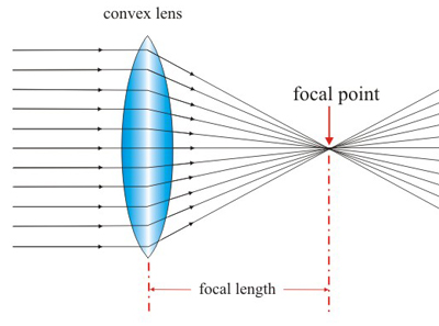 convex  amp  concave lenses   pass my exams  easy exam revision notes    convex lens