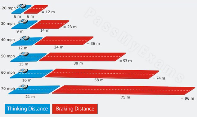 gcse physics coursework stopping distance Distance is measured in metres (m) unit 1 – motion speed is defined as the distance moved per unit time, and hence, the equation for speed is.