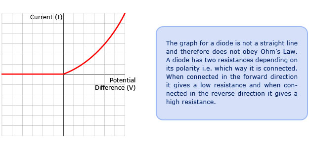 Current Potential Difference Graph For A Diode