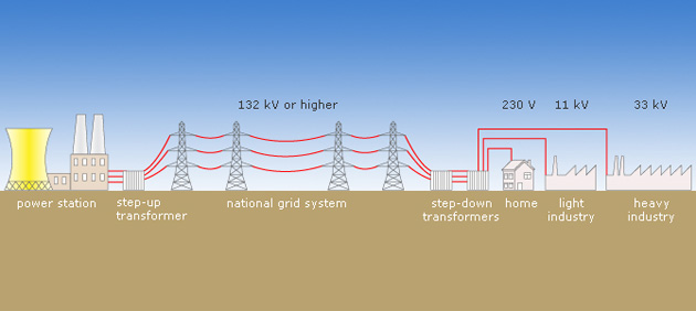 Electricity Generation The National Grid Pass My Exams