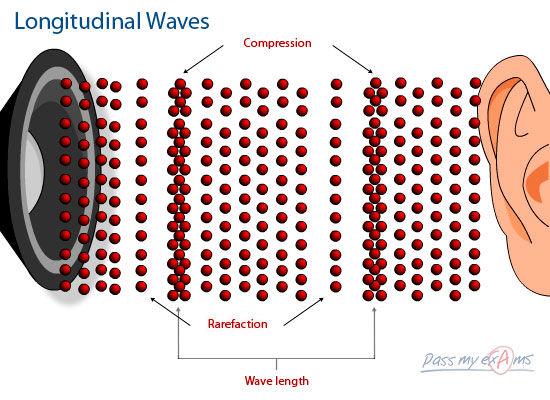 Sound, Wavelength, Reflection and Refraction of Sound Waves