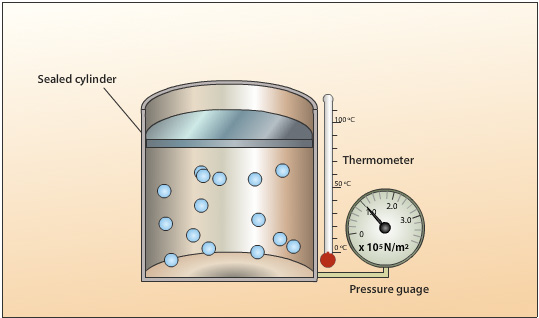 Pressure and temperature relationship of a gas – The