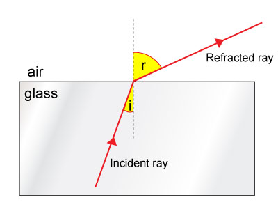 Angle of Incidence Less Than