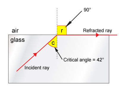 Angle of Incidence Equal
