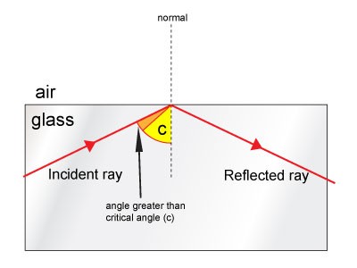Angle of Incidence Greater